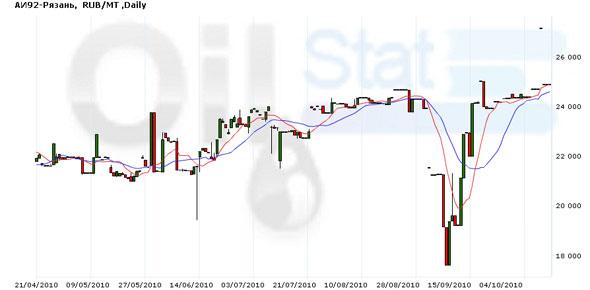 Рынком нефти по-прежнему движет доллар