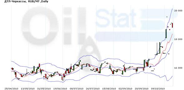 Нефть продолжает дорожать на ослаблении доллара
