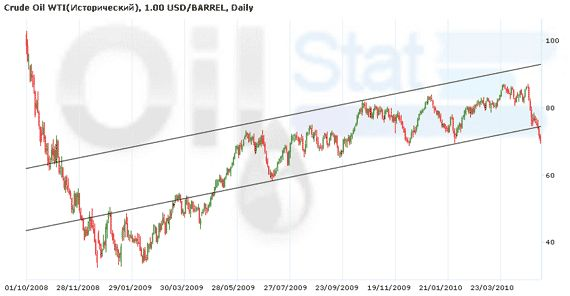 Crude Oil WTI