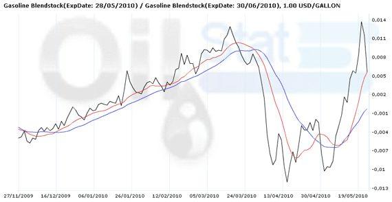 http://www.oilexp.ru/wp-content/uploads/2009/01/100526-rbob-m10-n10-spread.jpg