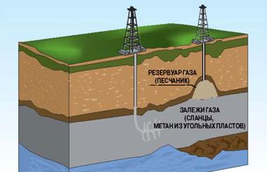zemliatreseniia-slantsevyiy-gaz
