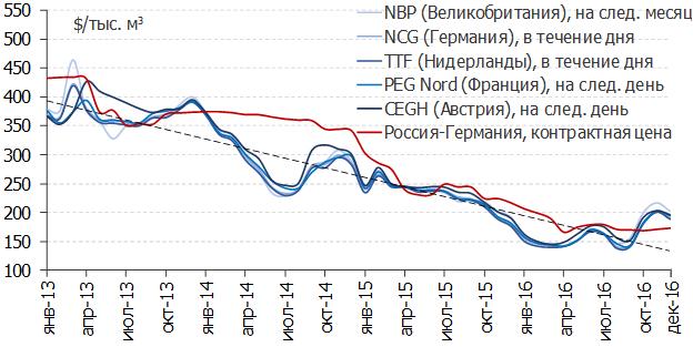 Стоимость газа на мировом рынке 2016 форекс все праграмы