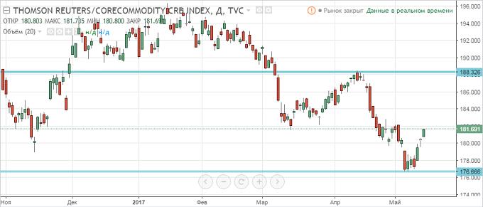 График опционы фьючерсы по годам binary options trading signals