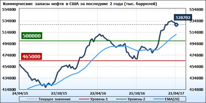 Запасы нефти в сша сегодня график конвертер валют онлайн баты в рубли
