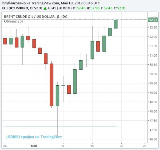 Цена барреля нефти марки Brent достигла $53