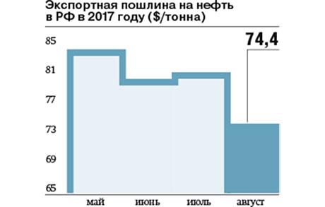 В РФ с1августа снижается экспортная пошлина нанефть