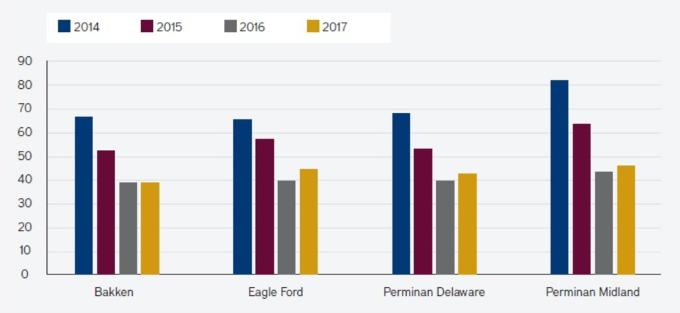 eagle ford месторождение