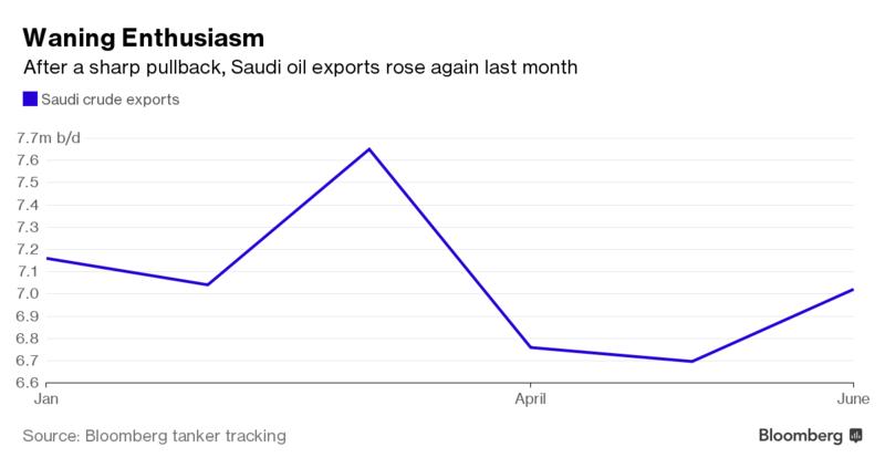 ОПЕК снизила прогноз роста мирового спроса нанефть