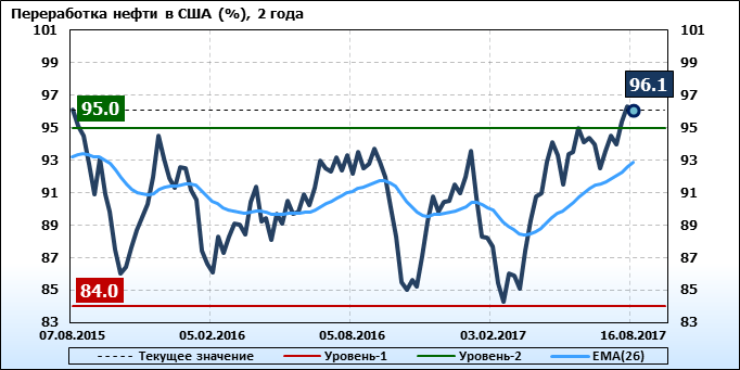 Добыча импорт экспорт нефти США EIA (U.S. Energy Information Administration)