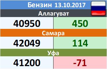 Цены на бензин. Регуляр-92-К5, базис Аллагуват, ЭТП eOil.ru. Данные на 13.10.2017