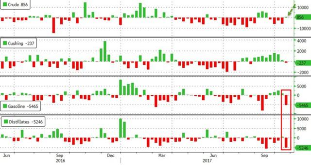 Цены на главные марки нефти приобрели разнонаправленную динамику