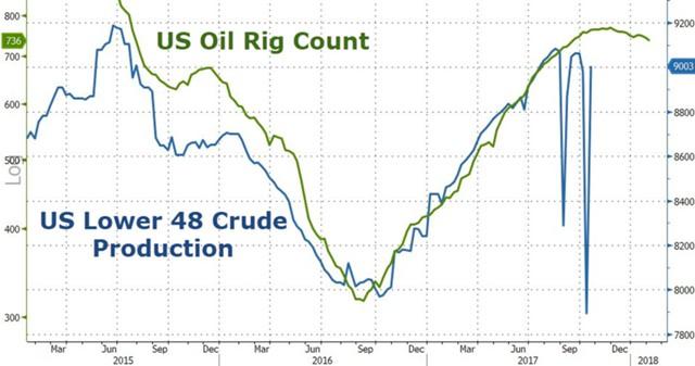 ВСША продолжают падать запасы бензина
