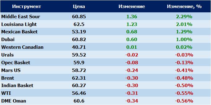 Российская Федерация осенью добыла нефти снова больше Саудовской Аравии
