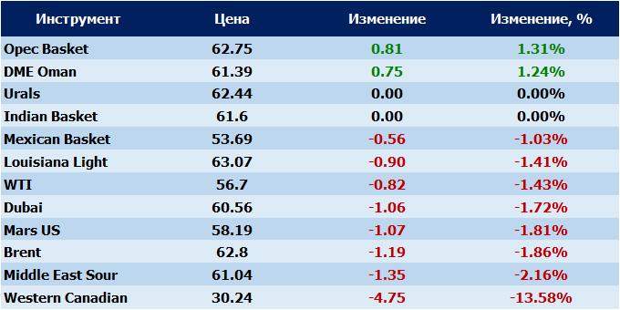 Стоимость нефти марки Brent возросла до63,91 долларов забаррель