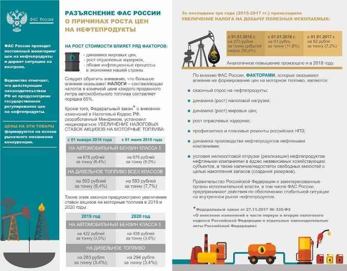 ФАС подсчитала долю налогов вцене бензина