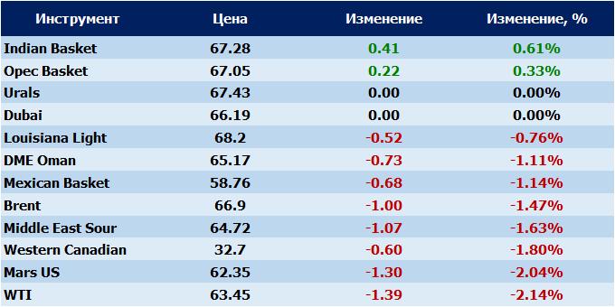 ЕС: Качество российской нефти изнестабильного стало «просто плохим»
