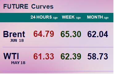 Фьючерсные кривые. Нефть. Биржи CME Group и ICE. Данные на 12.03.2018