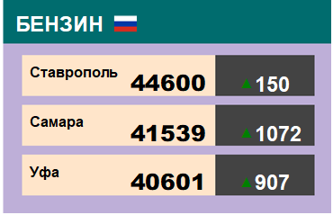 Цены на бензин. Р-92-К5, базис Ставрополь, ЭТП eOil.ru. Данные на 16.03.2018