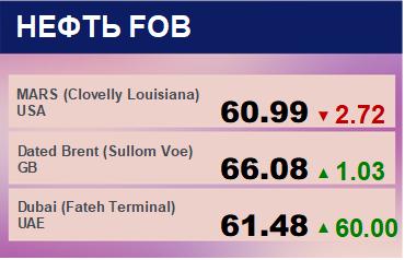 Цены спот на нефть по сортам и базисам. Данные на 19.03.2018