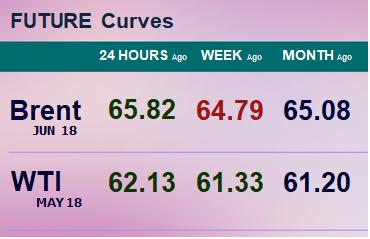 Фьючерсные кривые. Нефть. Биржи CME Group и ICE. Данные на 19.03.2018