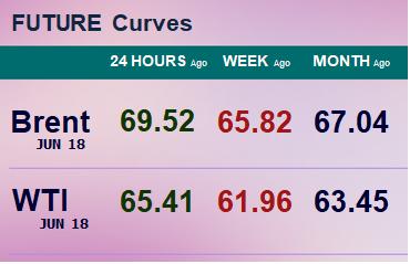 Фьючерсные кривые. Нефть. Биржи CME Group и ICE. Данные на 26.03.2018