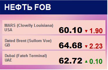 Цены спот на нефть по сортам и базисам. Данные на 05.03.2018