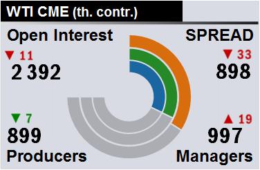Отчет по открытому интересу. WTI. Биржа CME Group на 26.03.2018.