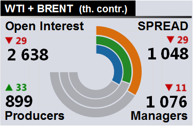 Отчет по открытому интересу. WTI+Brent. CME Group и ICE на 10.03.2018.