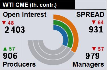 Отчет по открытому интересу. WTI. Биржа CME Group на 16.03.2018