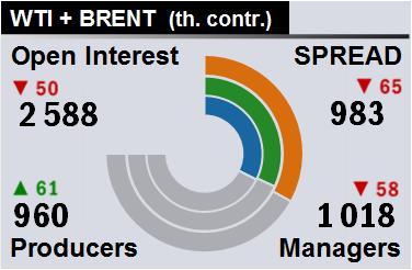 Отчет по открытому интересу. WTI+Brent. CME Group и ICE на 17.03.2018.