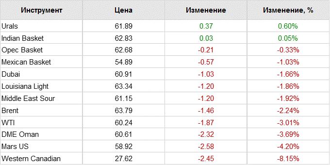 Запасы нефти вСША занеделю увеличились на0,6% - ниже прогноза