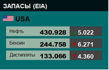 Коммерческие запасы нефти в США, EIA. Данные на 14.03.2018