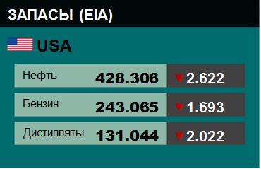 Коммерческие запасы нефти в США, EIA. Данные на 21.03.2018. Подробно