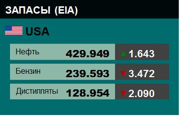 Коммерческие запасы нефти в США, EIA. Данные на 28.03.2018. Подробно