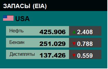 Коммерческие запасы нефти в США, EIA. Данные на 07.03.2018