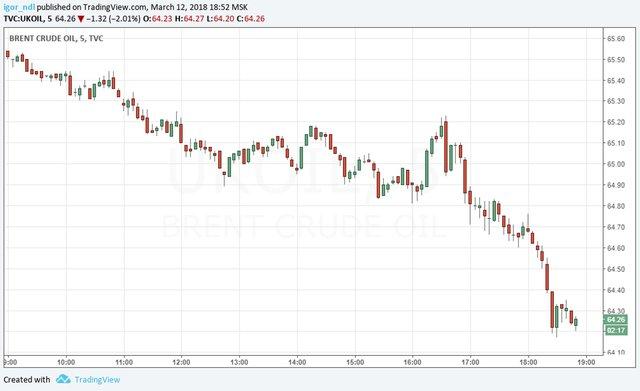 Цена нефти Brent опустилась ниже 65 долларов забаррель