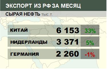 Структура экспорта сырой нефти из России. Январь 2018