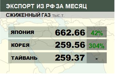Структура экспорта сжиженного газа из России. Январь 2018