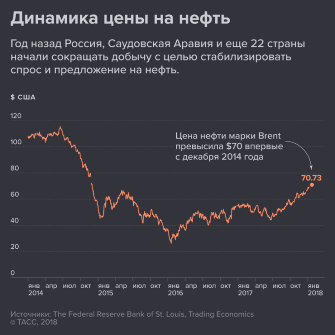 МЭА предупредило о высокой волатильности нефтяных цен