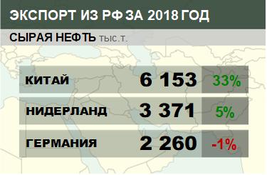 Структура экспорта сырой нефти из России в январе 2018