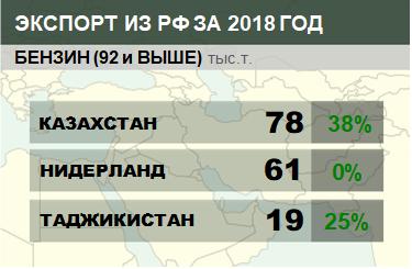Структура экспорта бензина (92 и выше) из России в январе 2018