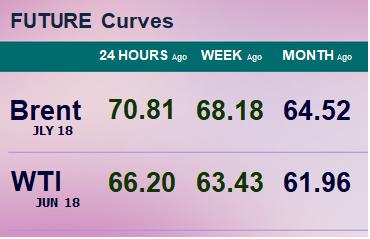 Фьючерсные кривые. Нефть. Биржи CME Group и ICE. Данные на 16.04.2018