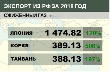 Структура экспорта сжиженного газа из России с января 2018 по февраль 2018