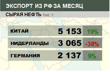 Структура экспорта сырой нефти из России. Март 2018
