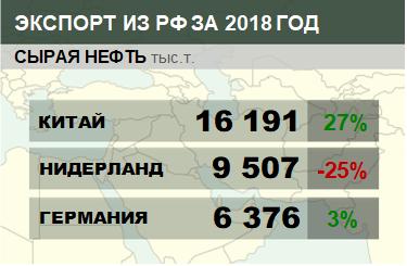 Структура экспорта сырой нефти из России с января по март 2018