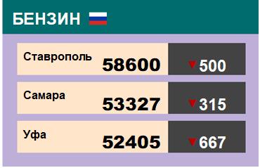 Цены на бензин. Р-92-К5, базис Ставрополь, ЭТП eOil.ru. Данные на 8.06.2018