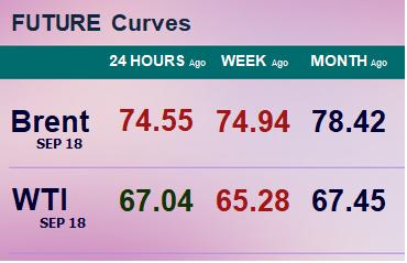 Фьючерсные кривые. Нефть. Биржи CME Group и ICE. Данные на 25.06.2018