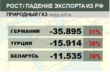 Структура экспорта природного газа из России нарастающим итогом по годам