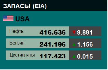 Коммерческие запасы нефти в США, EIA. Данные на 27.06.2018. Подробно