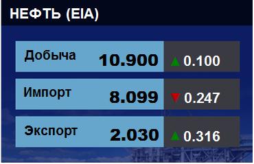 Добыча, импорт, экспорт нефти. США. EIA. Данные на 13.06.2018